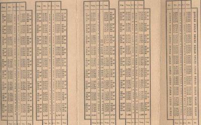Table de trigonométrie – Testez vous !