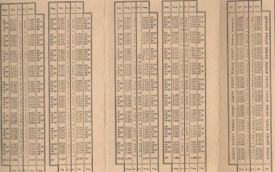 Trigonometry Table – Test yourself!