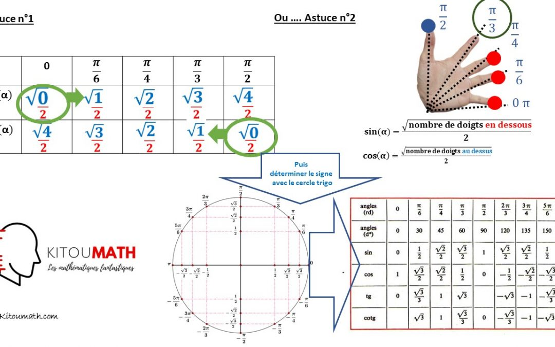Know trigonometry tables effortlessly
