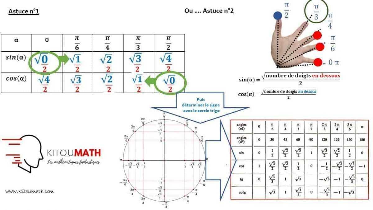 Conna tre les tables de trigonom trie sans effort kitoumath for Table trigonometrique