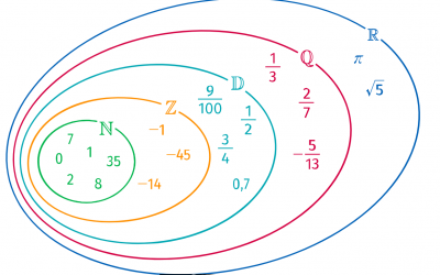 Sets of numbers (second)